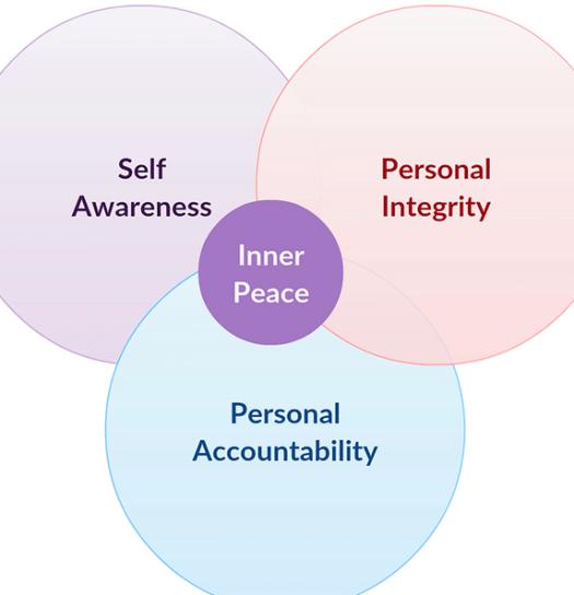 inner-peace-venn